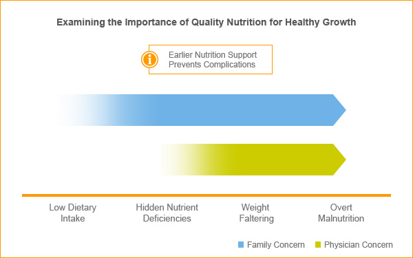 Quality Nutrition for Healthy Growth