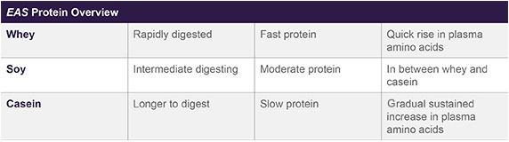 eas-protein-overview