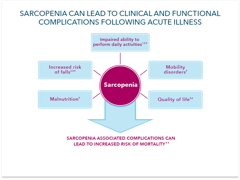 sarcopenia-complications
