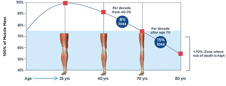 Sarkopenija starenje mišićna masa