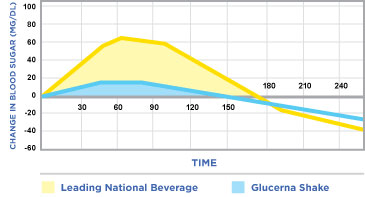 Glucerna Snack Shake Blood Sugar Graph