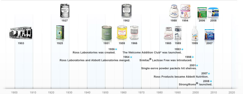 The History of Similac Products and Innovation Timeline