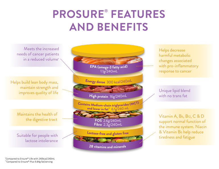 prosure benefits