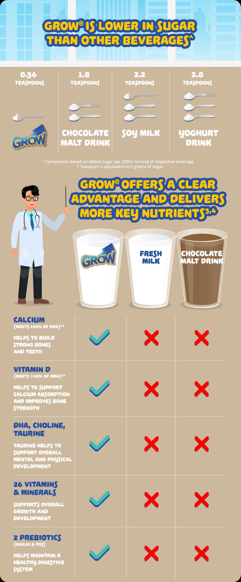 Grow Infographic