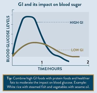 GI Graph