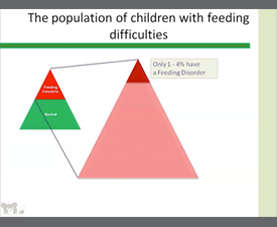 A chart demonstrates that only 1-to-4 percent of children with feeding difficult have a feeding disorder.