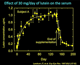 A graph shows the effects of lutein on the serum.