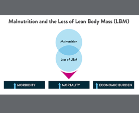 A slide on malnutrition and the loss of lean body mass suggests that they increase morbidity, mortality, and economic burden.