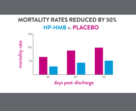 A slide contains a graph on mortality rate reduction when patients are given HP-HMB vs a placebo.