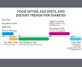 A slide on food myths, fad diets, and dietary trends for diabetes from 1900 until 2016