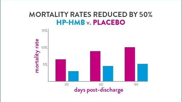 Graph indicating mortality rates were reduced by 50% in the HP-HMB group vs the placebo group across days post-discharge