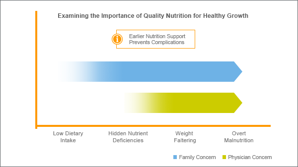 A slide displays a chart discussing the importance of quality nutrition for healthy growth, separating the family concern from the physician concern and showing where there is overlap.