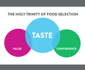 A slide on sugars and non-caloric sweeteners shows the holy trinity of food selection: taste, value, convenience
