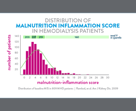 A graph shows the distribution of the malnutrition inflammation score in hemodialysis patients.