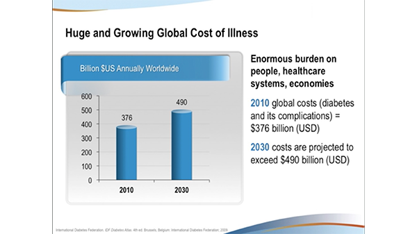 A slide displays the growing global cost of illness, projecting that 2030 costs will exceed 490 billion dollars.