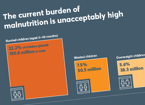 malnutrition burden chart