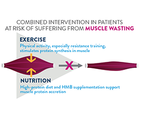 A slide discusses combined interventions of exercise and nutrition in patients at risk of suffering from muscle wasting.