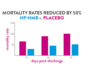 A slide with a graph that demonstrates that HP-HMB reducing mortality rates by 50% when compared to a placebo.