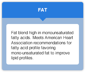 Fat information