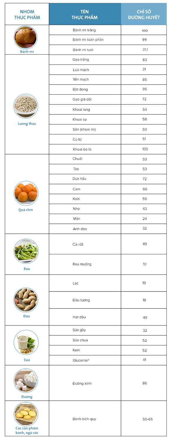 Vậy chỉ số đường huyết (GI) là gì?
