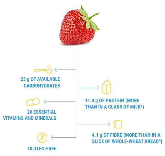 Glucerna® nutritional drinks are available in a strawberry flavour