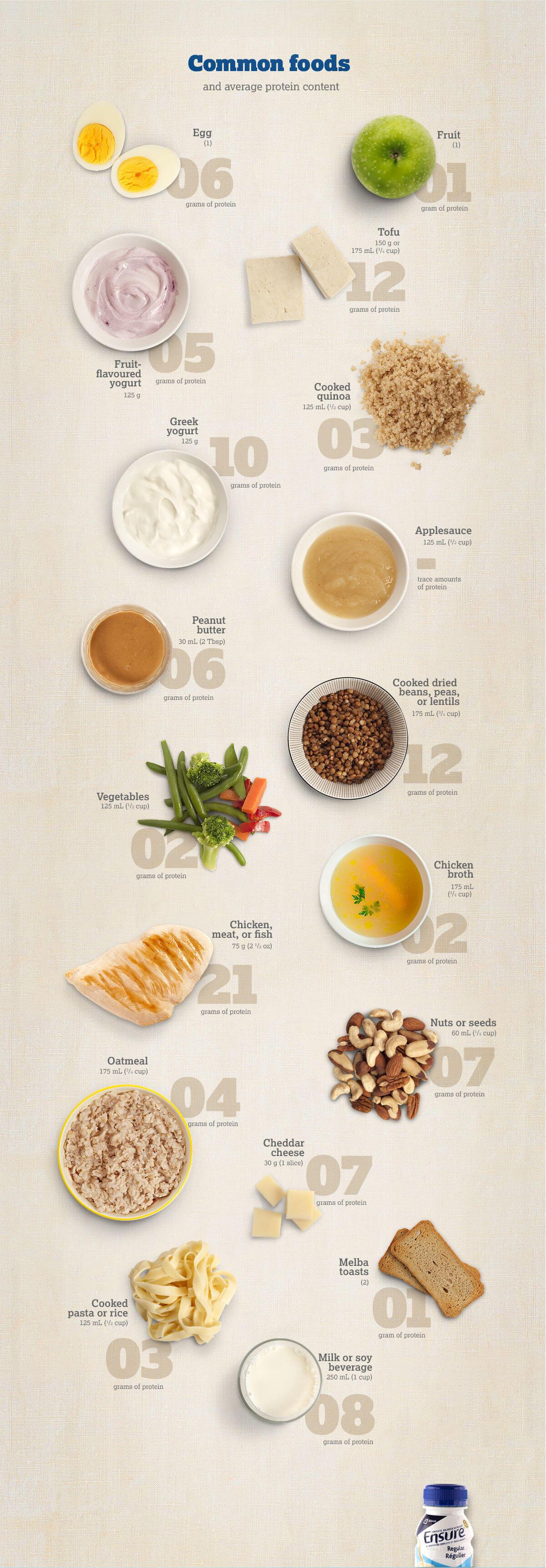 Consommez assez de protéines grâce à cette image fournie ...