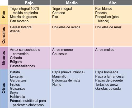 Dieta de bajo indice glucemico para diabeticos