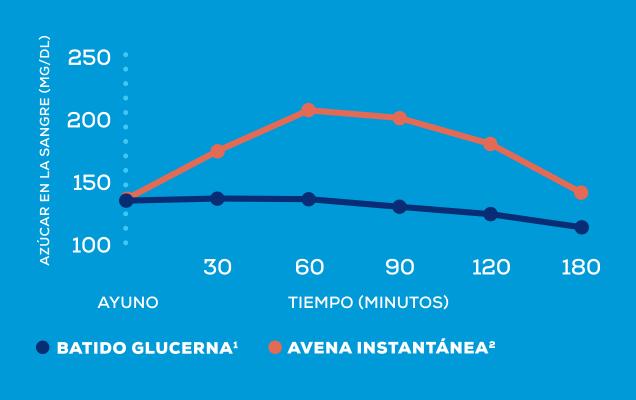 gráfico de azúcar en sangre en ayunas para la diabetes