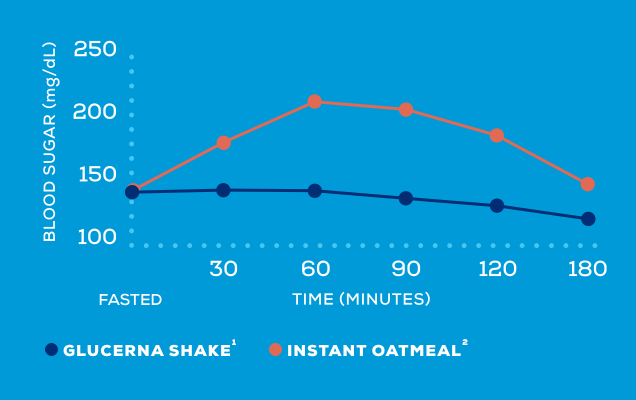 graph showing blood sugar levels overtime when drinking a Glucerna shake versus eating instant oatmeal