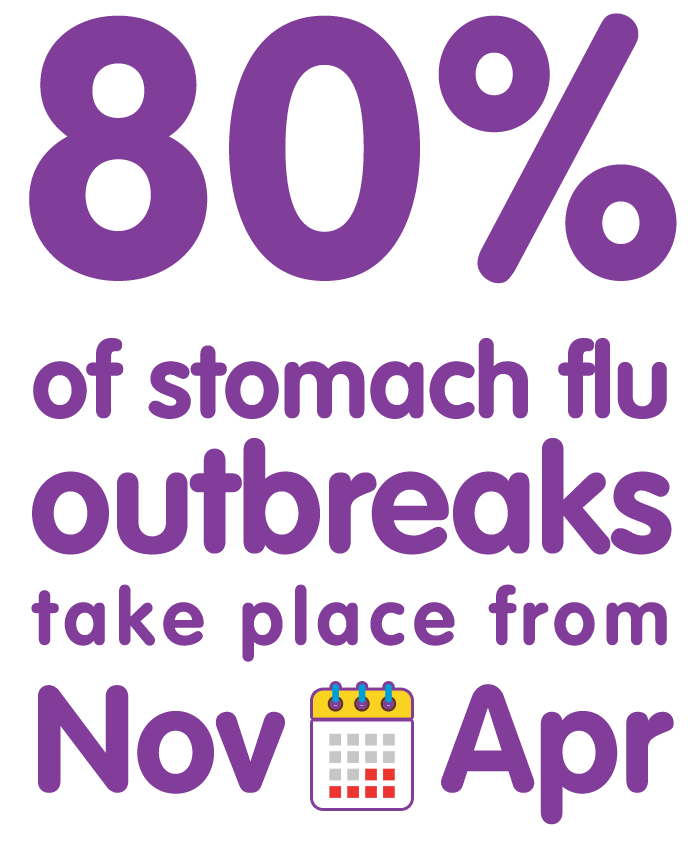 80% of stomach flu outbreaks take place from November to April
