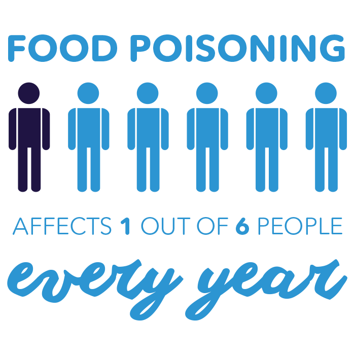 Food poisoning affects 1/6 people every year, Pedialyte® can help-mobile