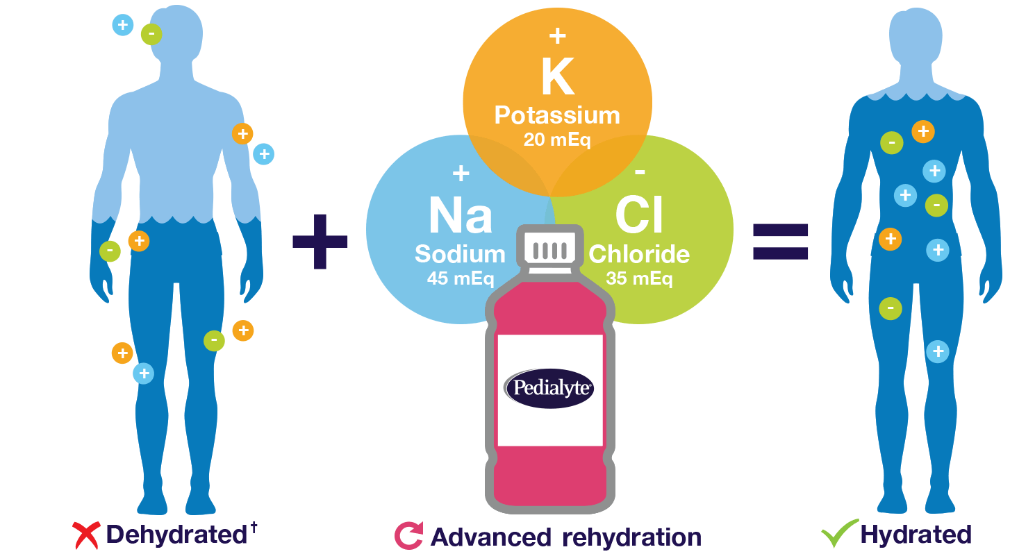 Pedialyte® has the right mix of potassium, sodium, and chloride