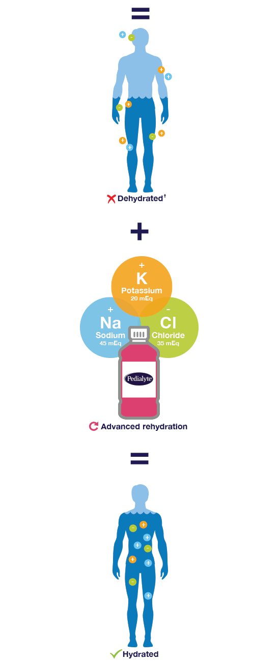 Pedialyte® has the right mix of potassium, sodium, and chloride-mobile