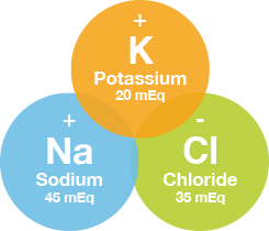Sodium, Potassium, and Chloride