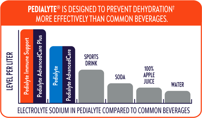 Pedialyte® immune support electrolytes versus other drinks graph