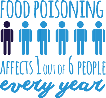 Food poisoning affects 1 out of 6 people