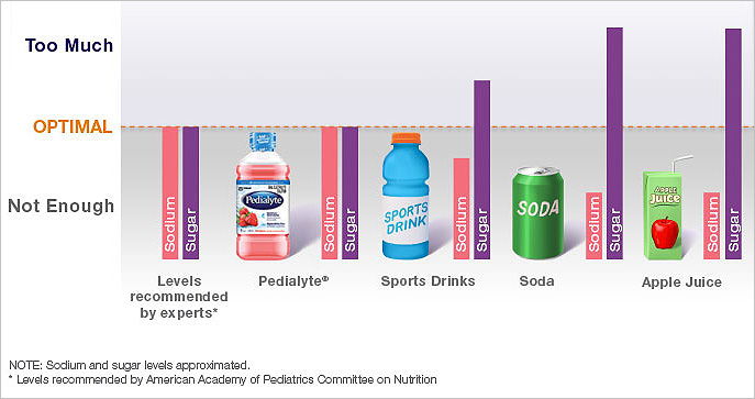 How Pedialyte Compares