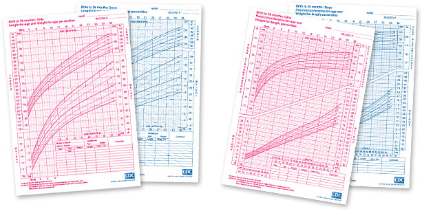 Child Growth Chart Pediasure