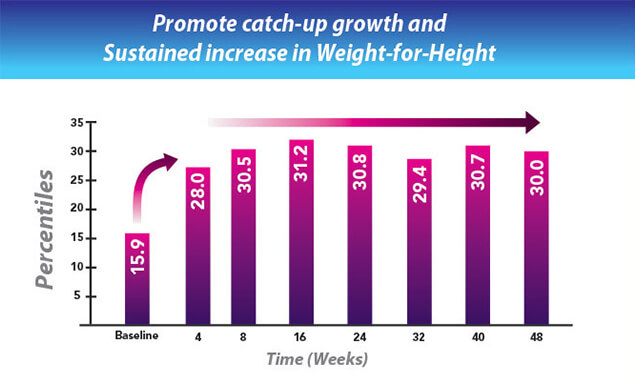 Catch Up Growth Chart