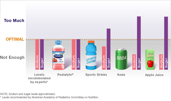 Electrolyte sodium in Pedialyte compared to common beverages